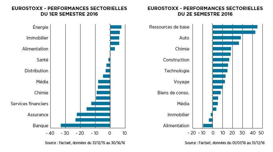 EuroStoxx - Performances sectorielles du 1er et du 2nd semestre 2016 - OFI AM