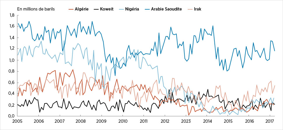 Importations américaines de pétrole en provenance de certains membres de l'OPEP, en millions de barils
