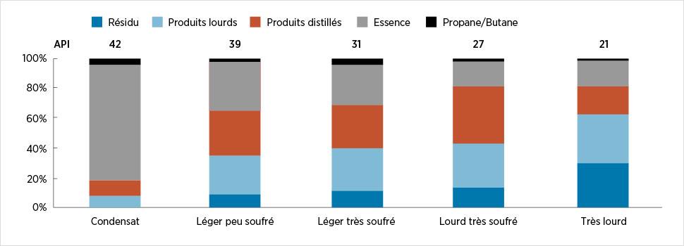 Comparaison des rendements d'une raffinerie selon le type de pétrole