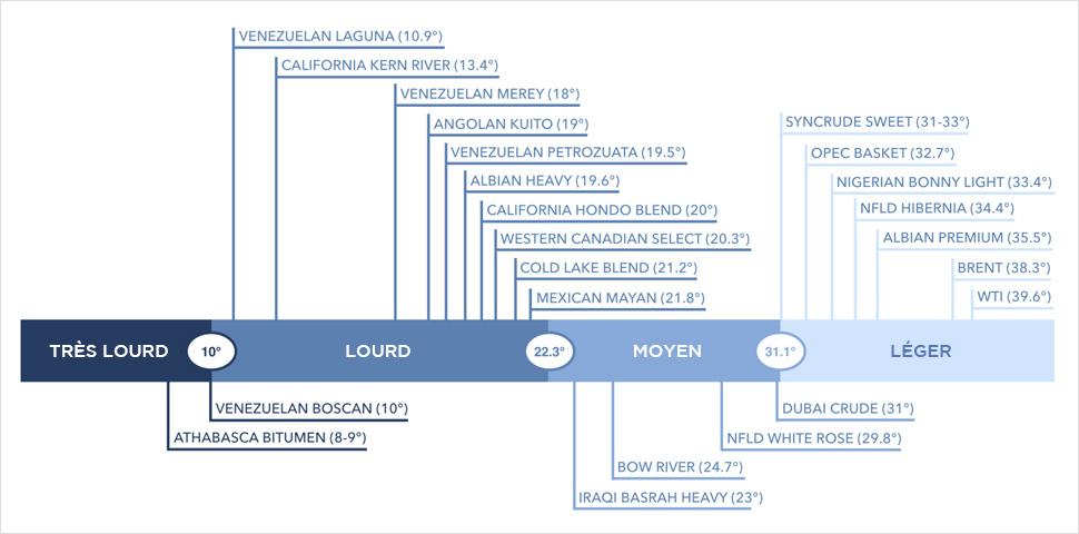 Exemple de différents pétroles classés par degré d'API