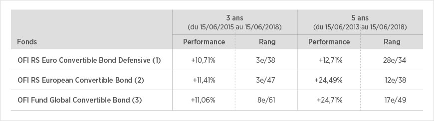 Performances 3ans et 5 ans des fonds OFI RS Euro Convertible Bond Defensive, OFI RS European Convertible Bond, OFI Fund Global Convertible Bond