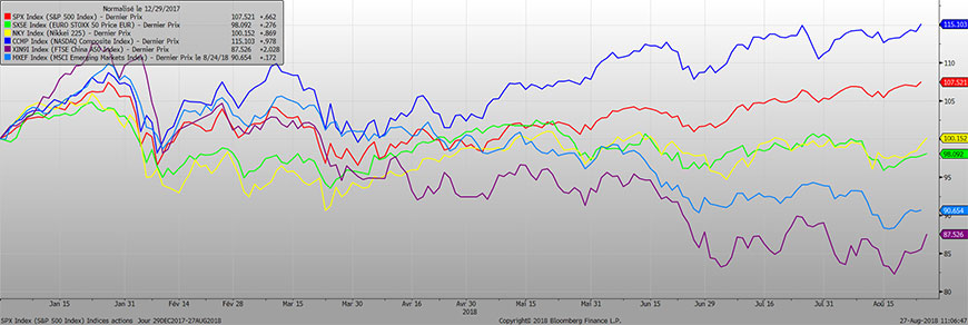 Indice actions monde YTD