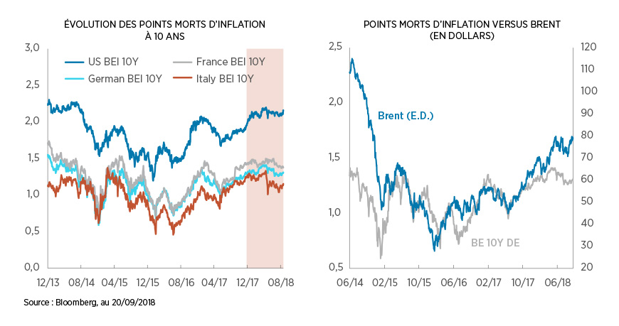 Évolution des points morts d'inflation à 10 ans et points morts d'inflation versus Brent (en dollars)
