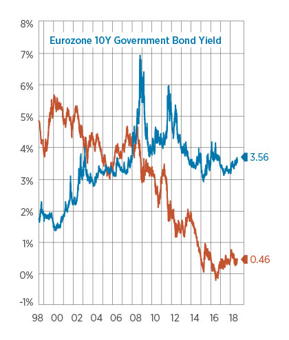 Eurozone 10Y Government Bond Yield