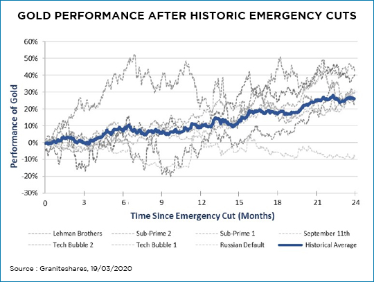 Gold Performance After Historic Emergency Cuts