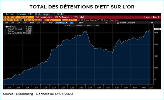 Total des détentions d'ETF sur l'or