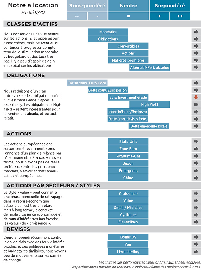 Allocation OFI Asset Management au 1er juillet 2020