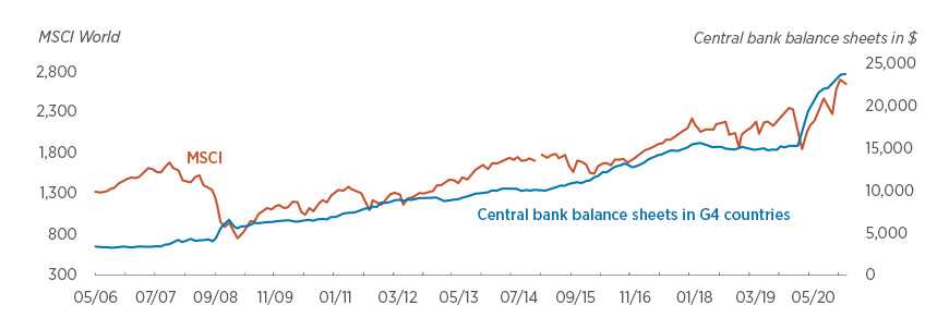 International equities and central bank balance sheets